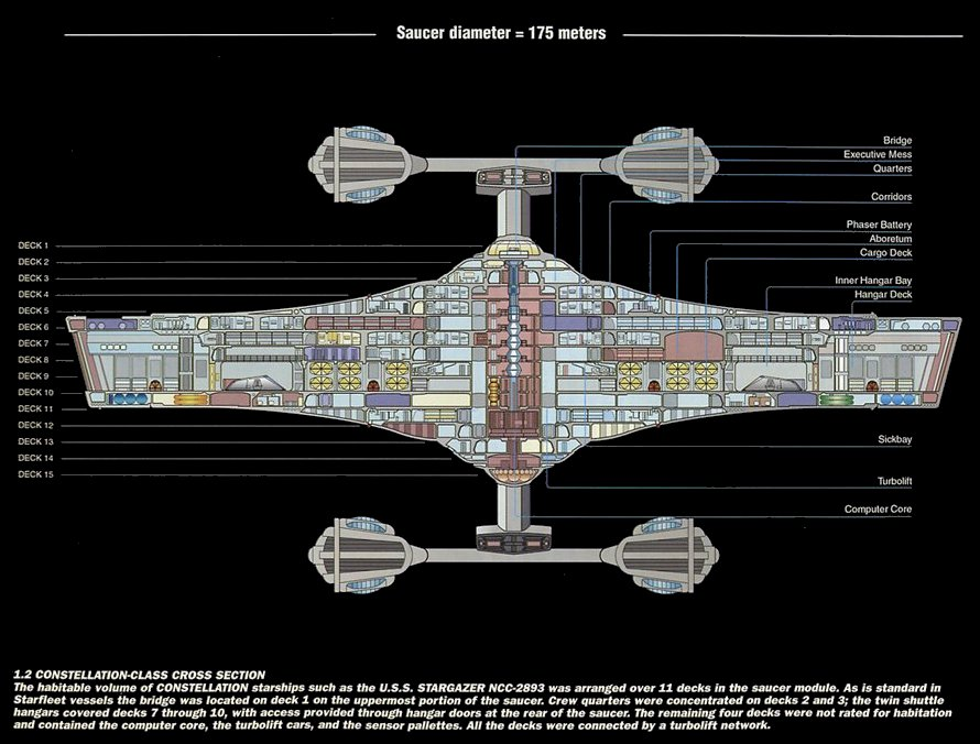 Constellation class cutaway. Copyright  © Star Trek: The Magazine Feb 2003. All Rights Reserved.